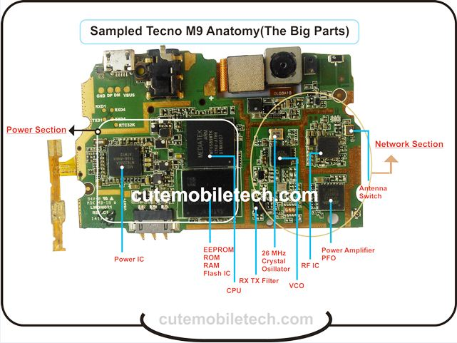 Mobile Phone Parts, Functions & Identification